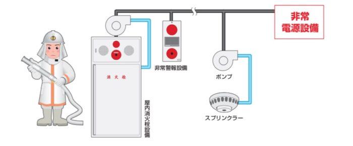 専用 設備 電源 非常 受電
